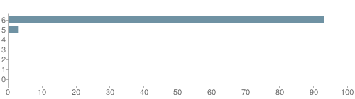 Chart?cht=bhs&chs=500x140&chbh=10&chco=6f92a3&chxt=x,y&chd=t:93,3,0,0,0,0,0&chm=t+93%,333333,0,0,10|t+3%,333333,0,1,10|t+0%,333333,0,2,10|t+0%,333333,0,3,10|t+0%,333333,0,4,10|t+0%,333333,0,5,10|t+0%,333333,0,6,10&chxl=1:|other|indian|hawaiian|asian|hispanic|black|white